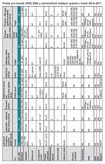 Profily pro formát JPEG 2000.png